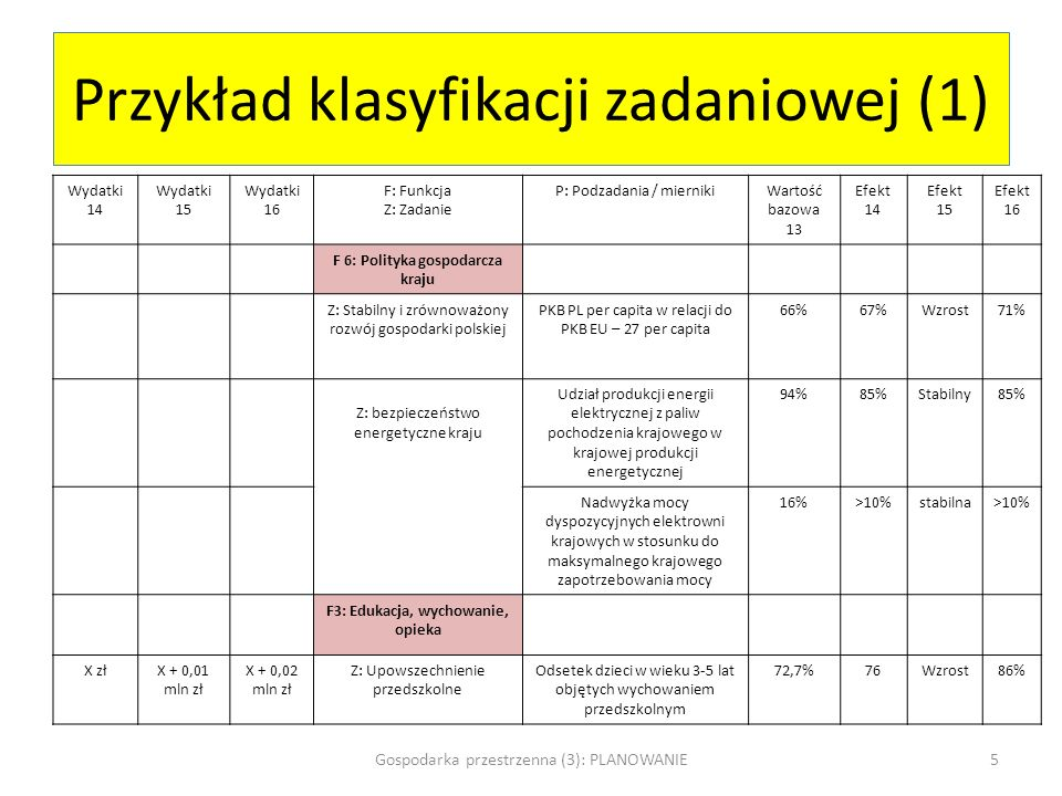 Przykład klasyfikacji zadaniowej (1)