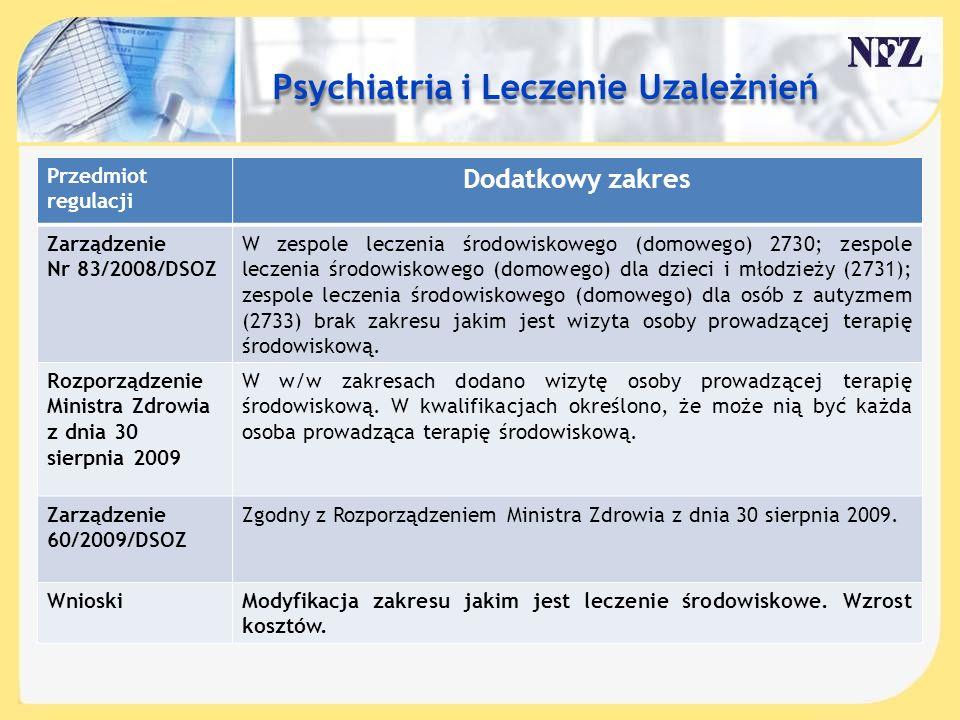 Treść slajdu…. Psychiatria i Leczenie Uzależnień Dodatkowy zakres