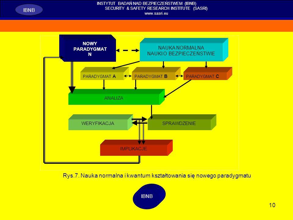 Rys.7. Nauka normalna i kwantum kształtowania się nowego paradygmatu