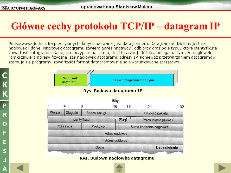 Główne cechy protokołu TCP/IP – datagram IP