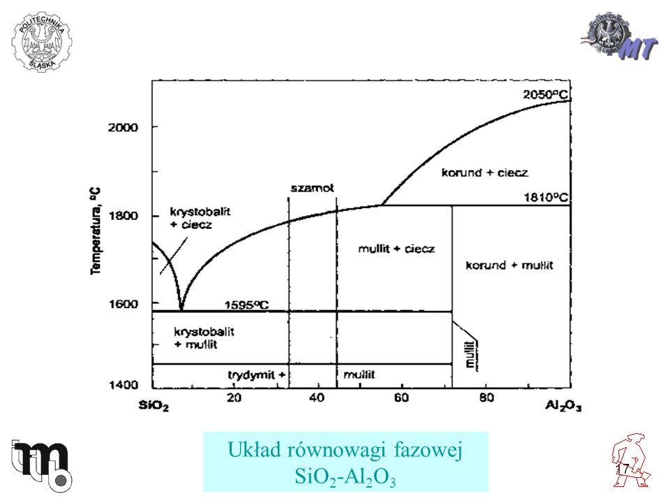 Układ równowagi fazowej SiO2-Al2O3