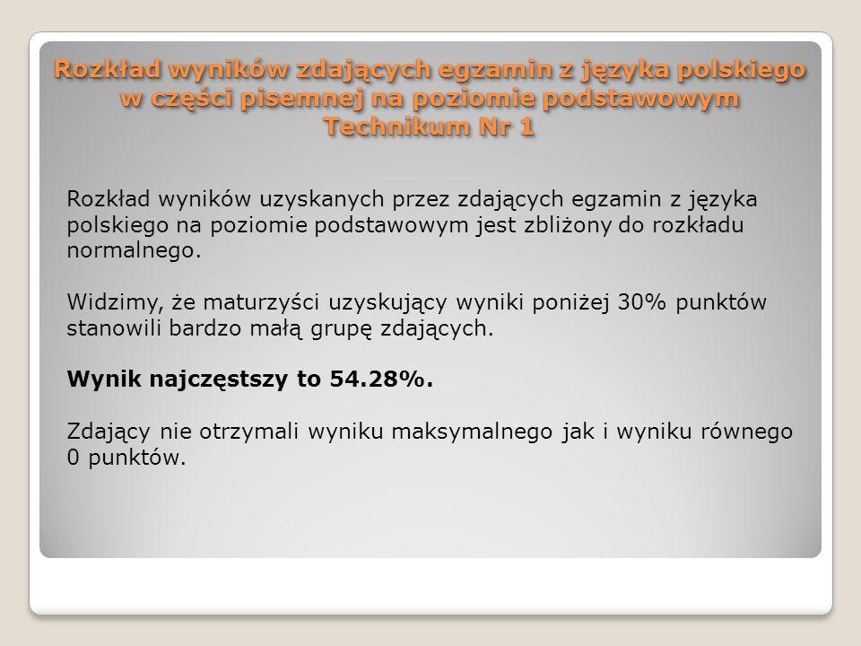 Rozkład wyników zdających egzamin z języka polskiego w części pisemnej na poziomie podstawowym Technikum Nr 1