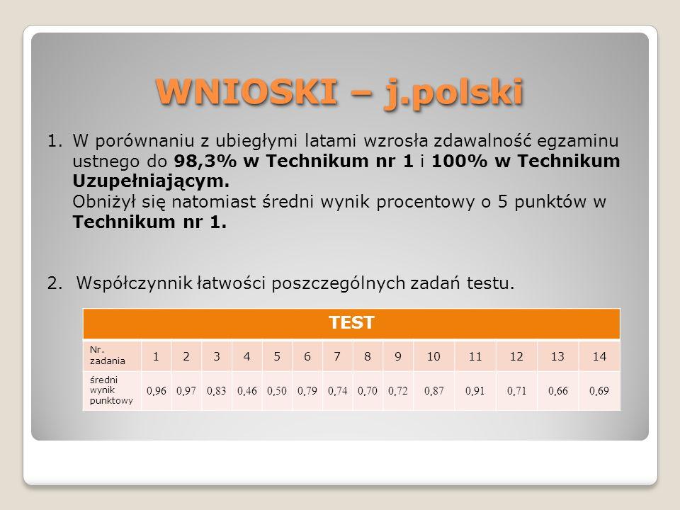 WNIOSKI – j.polski W porównaniu z ubiegłymi latami wzrosła zdawalność egzaminu ustnego do 98,3% w Technikum nr 1 i 100% w Technikum Uzupełniającym.