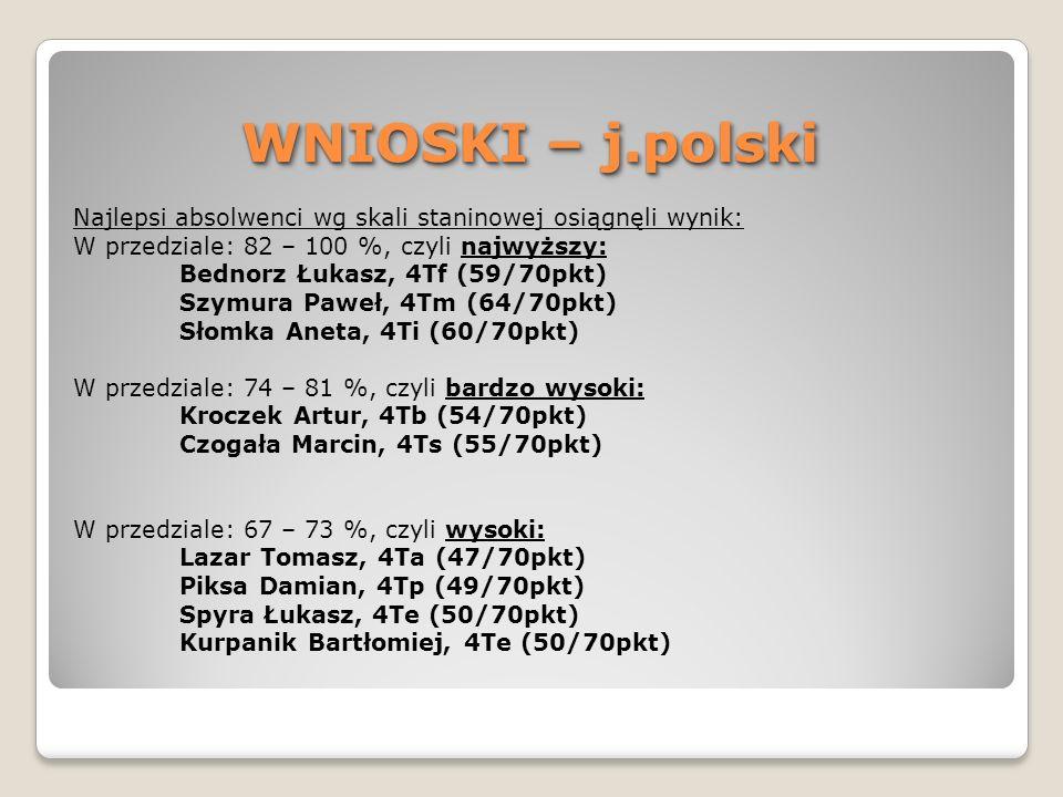 WNIOSKI – j.polski Najlepsi absolwenci wg skali staninowej osiągnęli wynik: W przedziale: 82 – 100 %, czyli najwyższy: