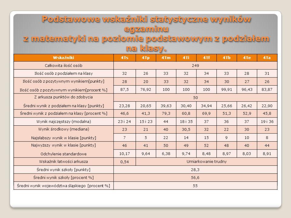 Podstawowe wskaźniki statystyczne wyników egzaminu z matematyki na poziomie podstawowym z podziałem na klasy.