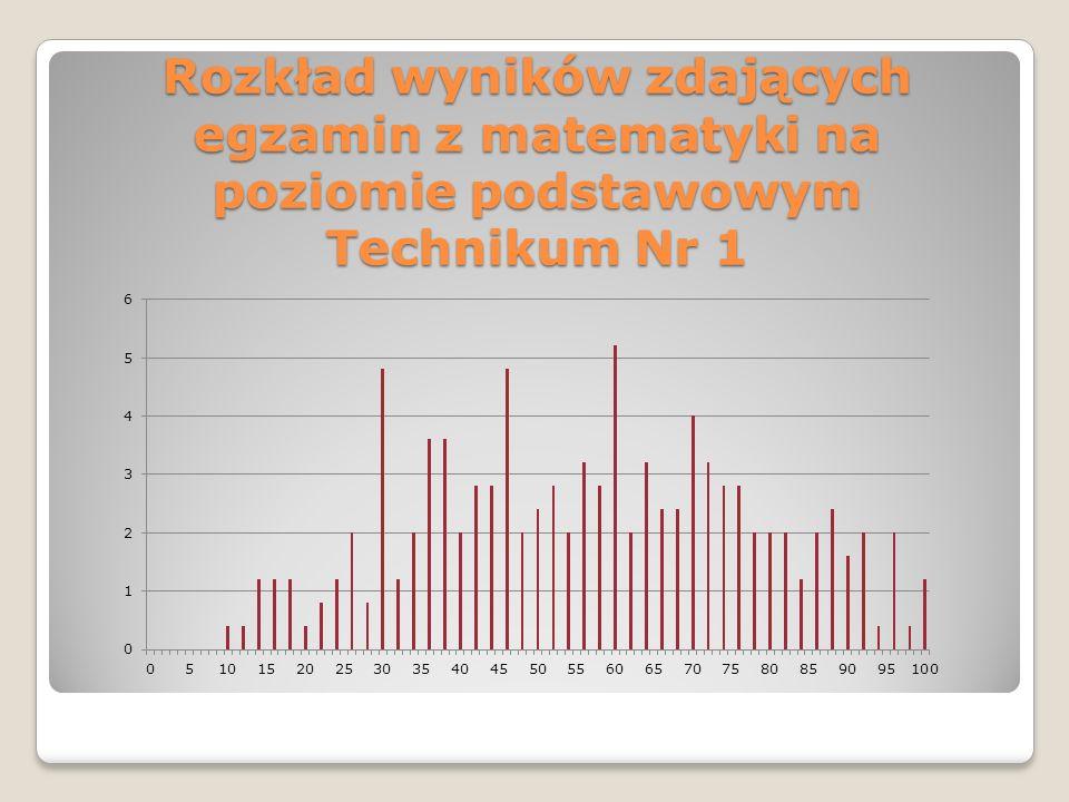 Rozkład wyników zdających egzamin z matematyki na poziomie podstawowym Technikum Nr 1