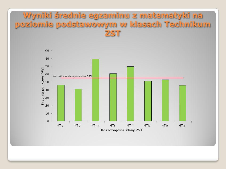 Wyniki średnie egzaminu z matematyki na poziomie podstawowym w klasach Technikum ZST