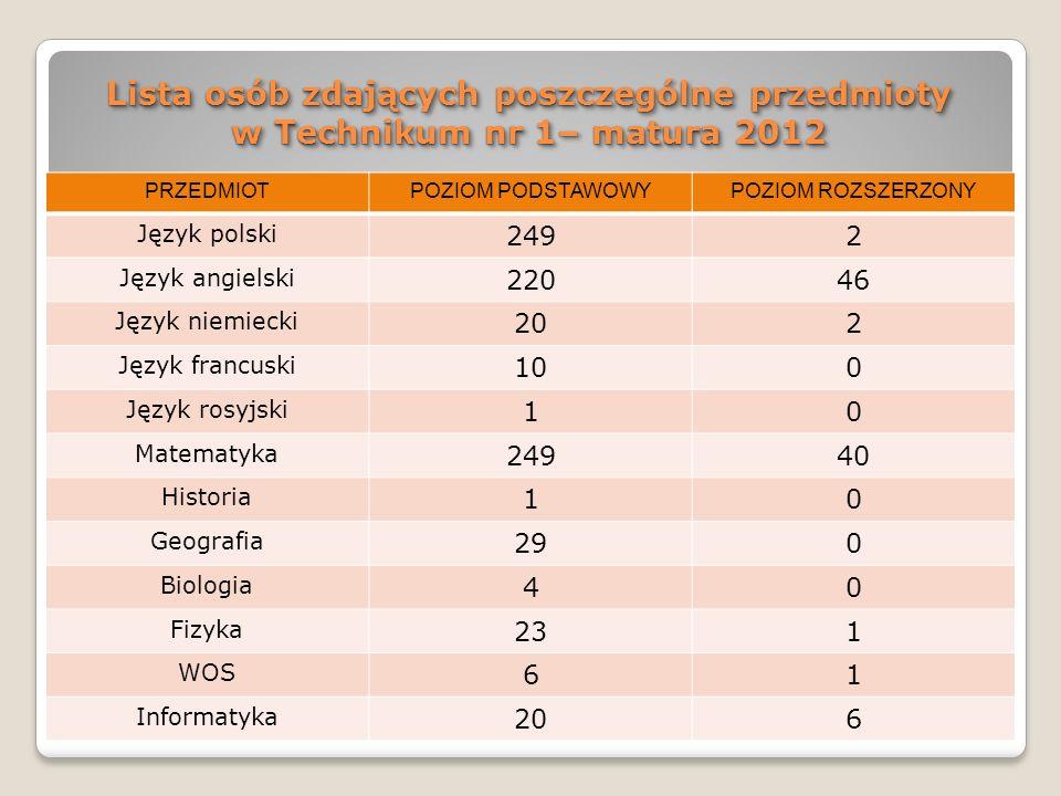 Lista osób zdających poszczególne przedmioty w Technikum nr 1– matura 2012