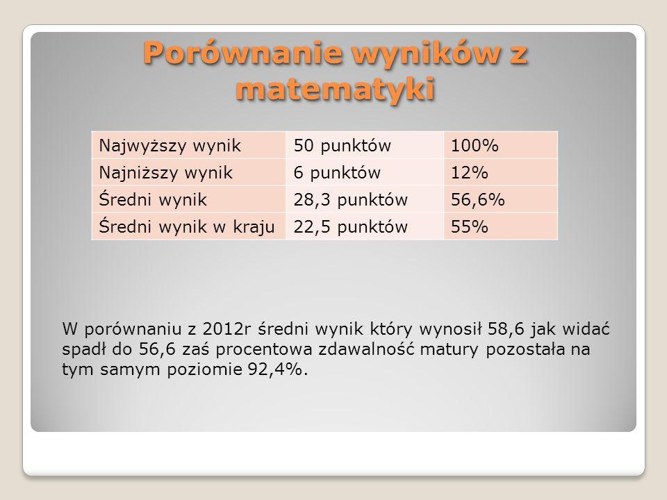 Porównanie wyników z matematyki