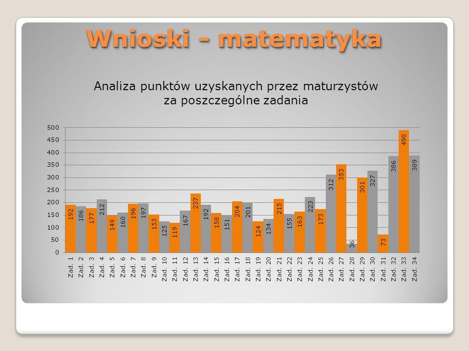 Wnioski - matematyka Analiza punktów uzyskanych przez maturzystów