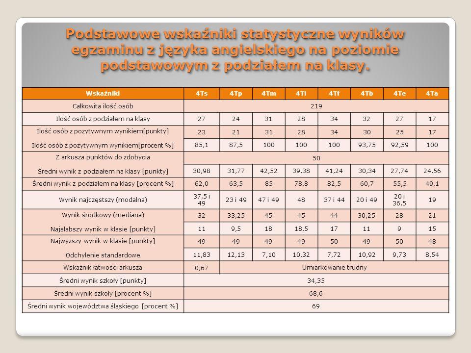Podstawowe wskaźniki statystyczne wyników egzaminu z języka angielskiego na poziomie podstawowym z podziałem na klasy.