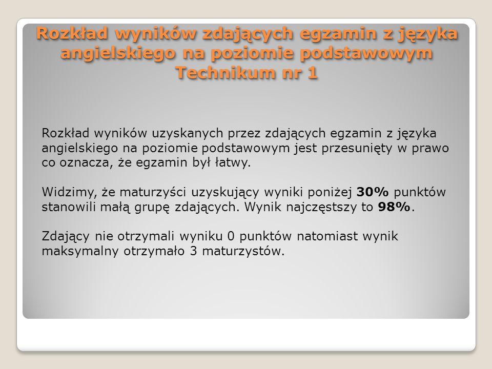 Rozkład wyników zdających egzamin z języka angielskiego na poziomie podstawowym Technikum nr 1