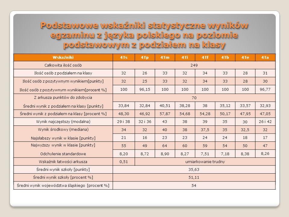 Podstawowe wskaźniki statystyczne wyników egzaminu z języka polskiego na poziomie podstawowym z podziałem na klasy