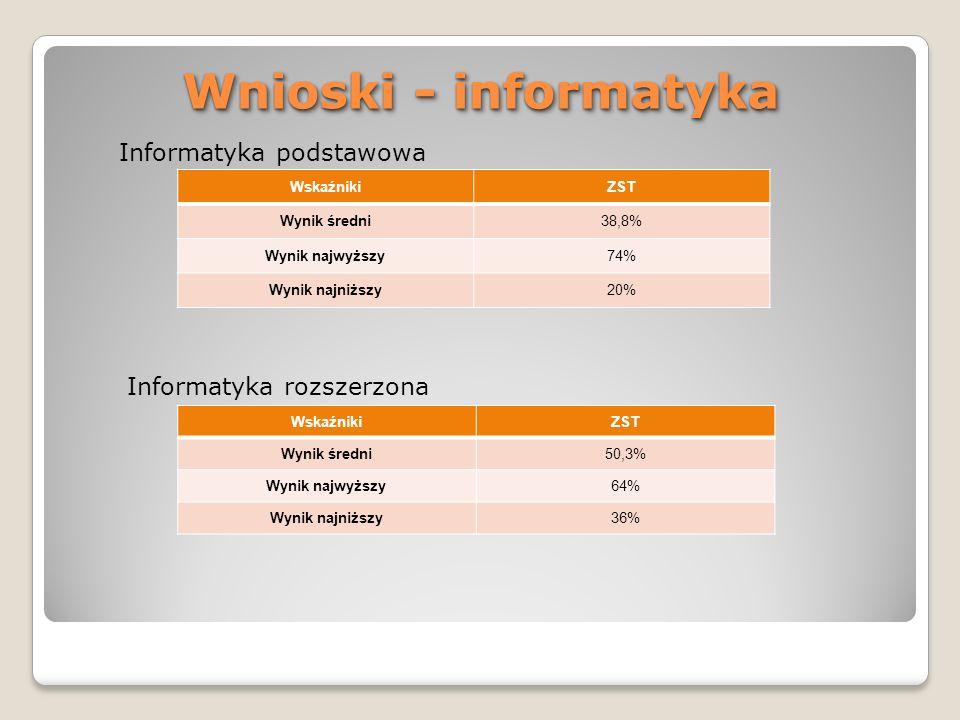 Wnioski - informatyka Informatyka podstawowa Informatyka rozszerzona
