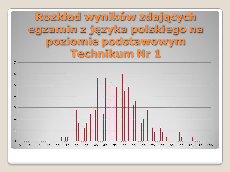 Rozkład wyników zdających egzamin z języka polskiego na poziomie podstawowym Technikum Nr 1