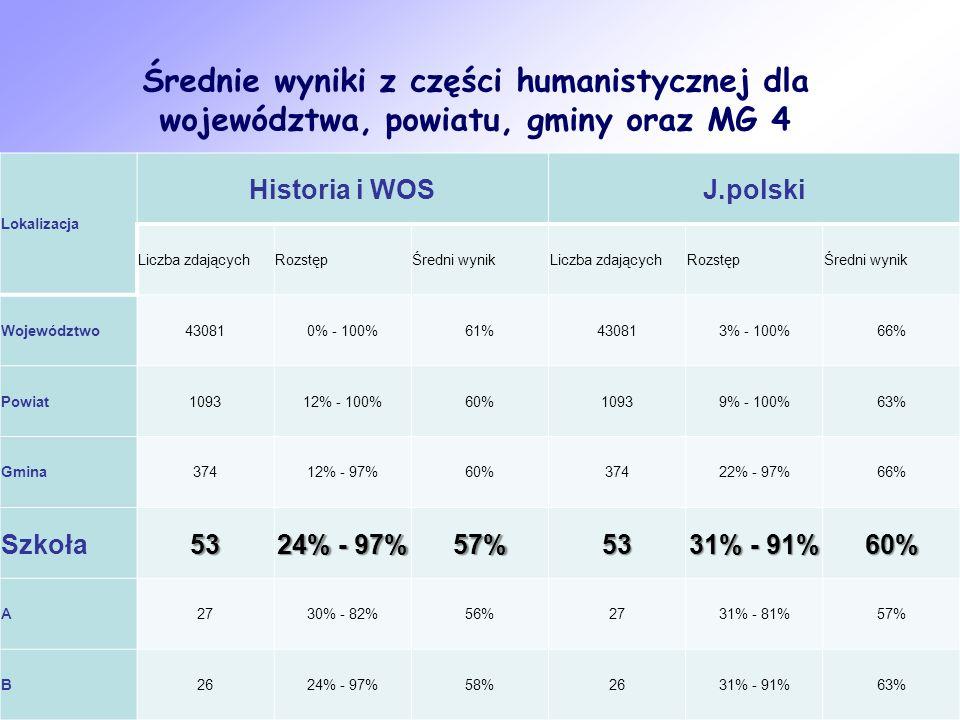 Średnie wyniki z części humanistycznej dla województwa, powiatu, gminy oraz MG 4