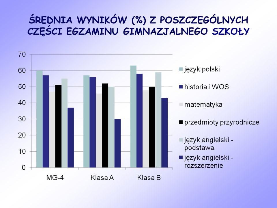 ŚREDNIA WYNIKÓW (%) Z POSZCZEGÓLNYCH CZĘŚCI EGZAMINU GIMNAZJALNEGO SZKOŁY