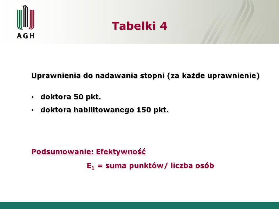 E1 = suma punktów/ liczba osób