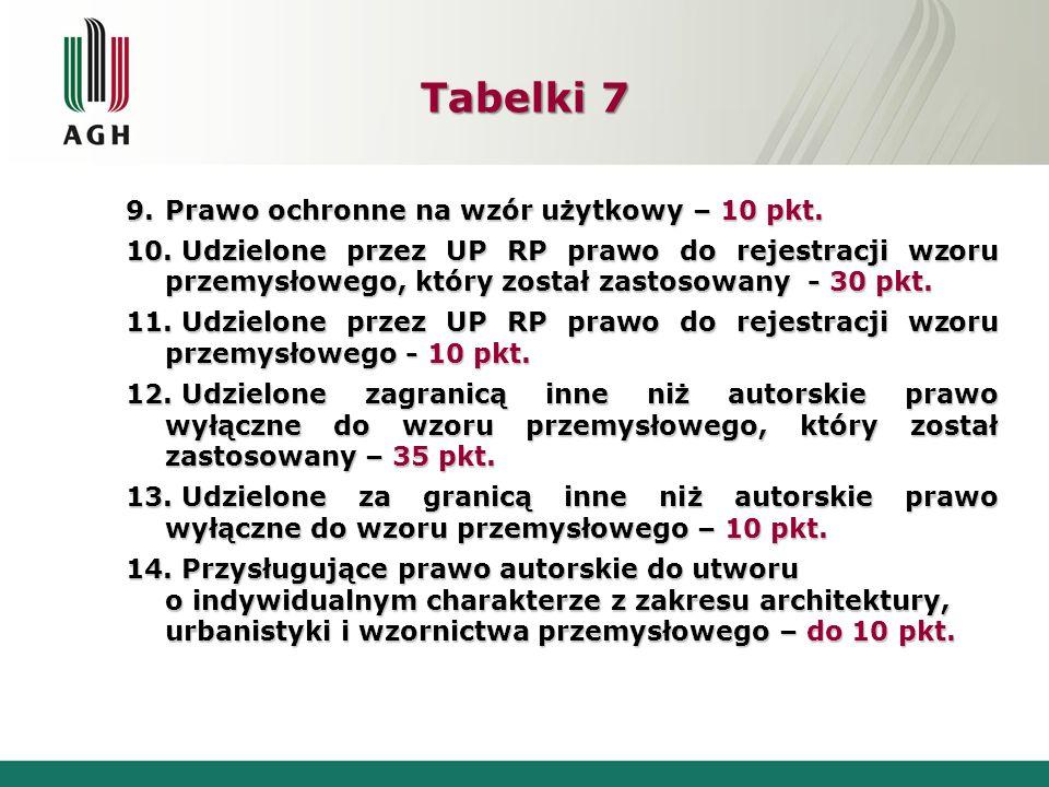 Tabelki 7 Prawo ochronne na wzór użytkowy – 10 pkt.