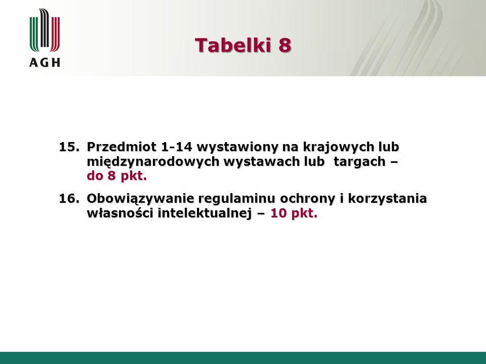 Tabelki 8 Przedmiot 1-14 wystawiony na krajowych lub międzynarodowych wystawach lub targach – do 8 pkt.