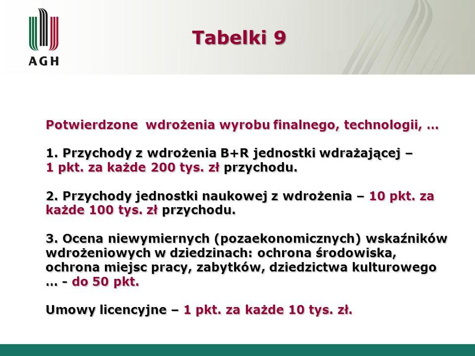 Tabelki 9 Potwierdzone wdrożenia wyrobu finalnego, technologii, …