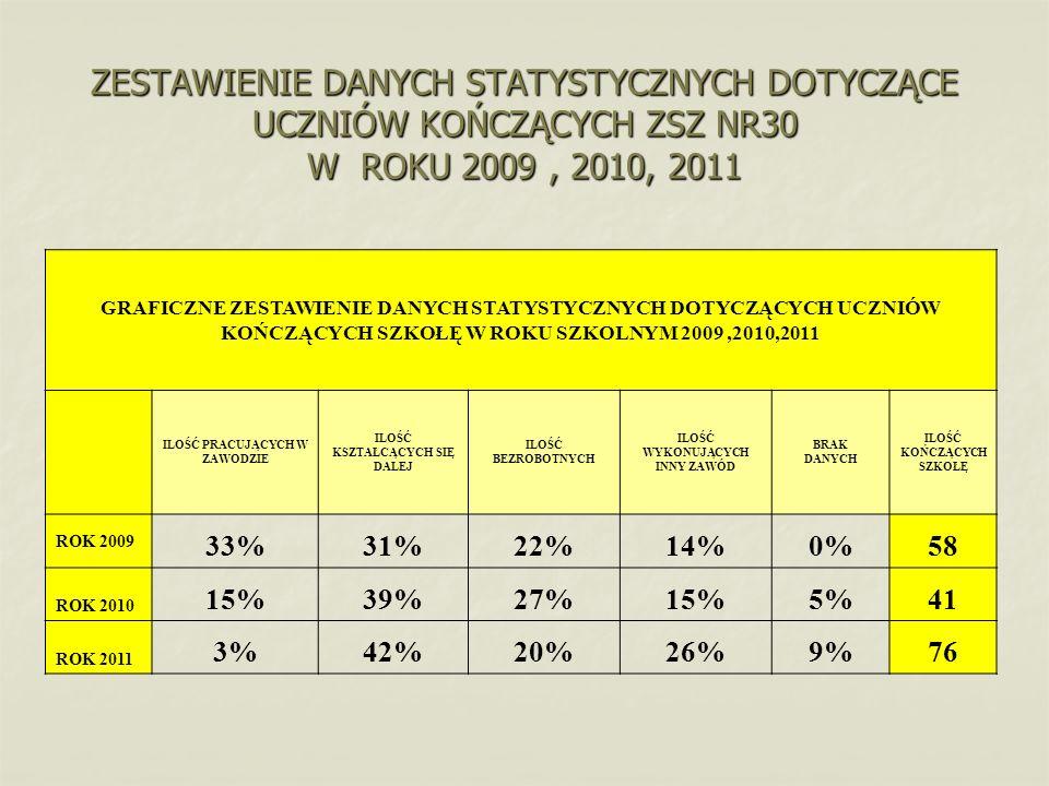 ZESTAWIENIE DANYCH STATYSTYCZNYCH DOTYCZĄCE UCZNIÓW KOŃCZĄCYCH ZSZ NR30 W ROKU 2009 , 2010, 2011