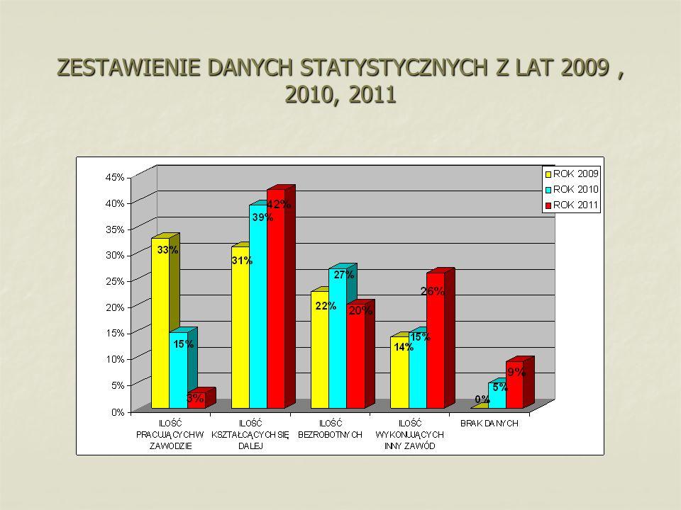 ZESTAWIENIE DANYCH STATYSTYCZNYCH Z LAT 2009 , 2010, 2011