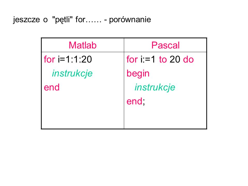 Matlab Pascal for i=1:1:20 instrukcje end for i:=1 to 20 do begin end;
