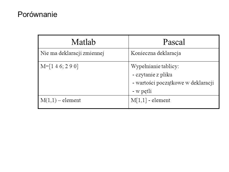 Matlab Pascal Porównanie Nie ma deklaracji zmiennej