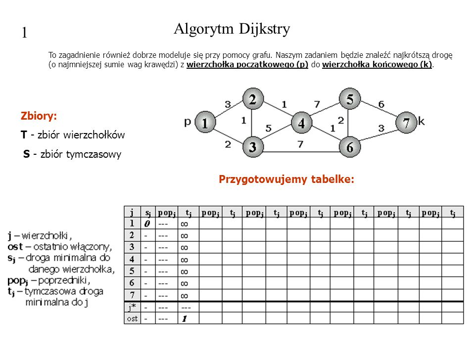 Algorytm Dijkstry 1 Zbiory: T - zbiór wierzchołków