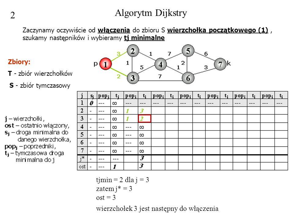 Algorytm Dijkstry 2. Zaczynamy oczywiście od włączenia do zbioru S wierzchołka początkowego (1) , szukamy następników i wybieramy tj minimalne.