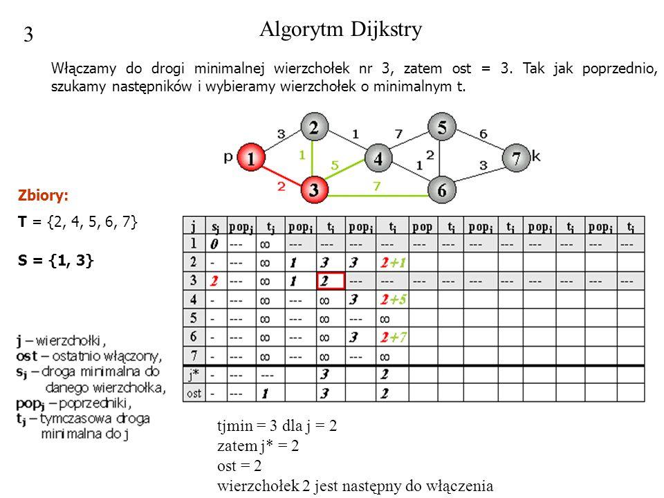 Algorytm Dijkstry 3.