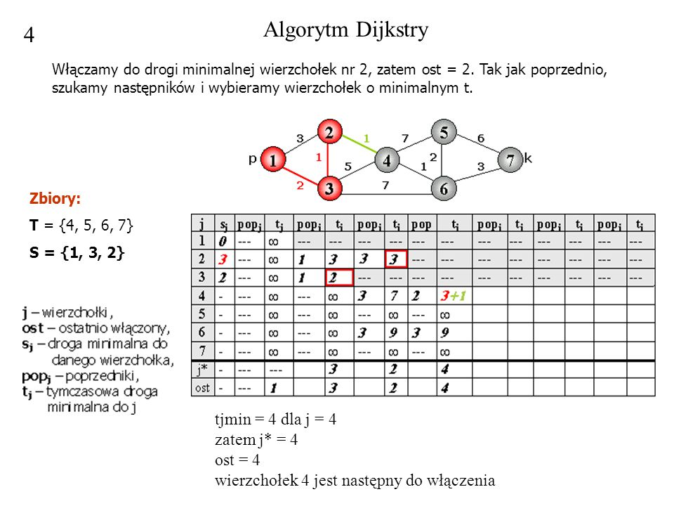 Algorytm Dijkstry 4.