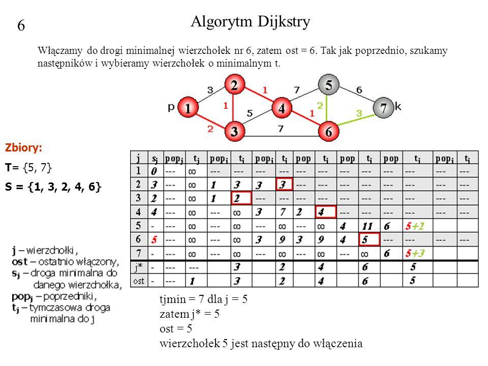 Algorytm Dijkstry 6.