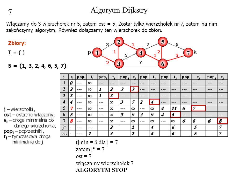 Algorytm Dijkstry 7.