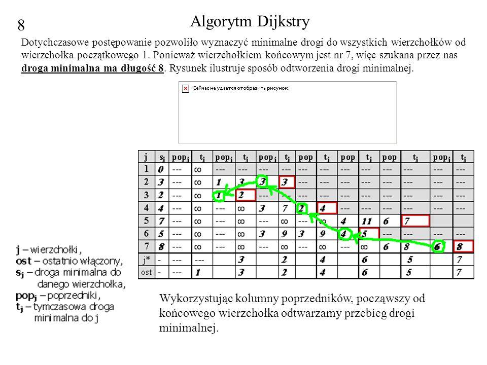 Algorytm Dijkstry 8.