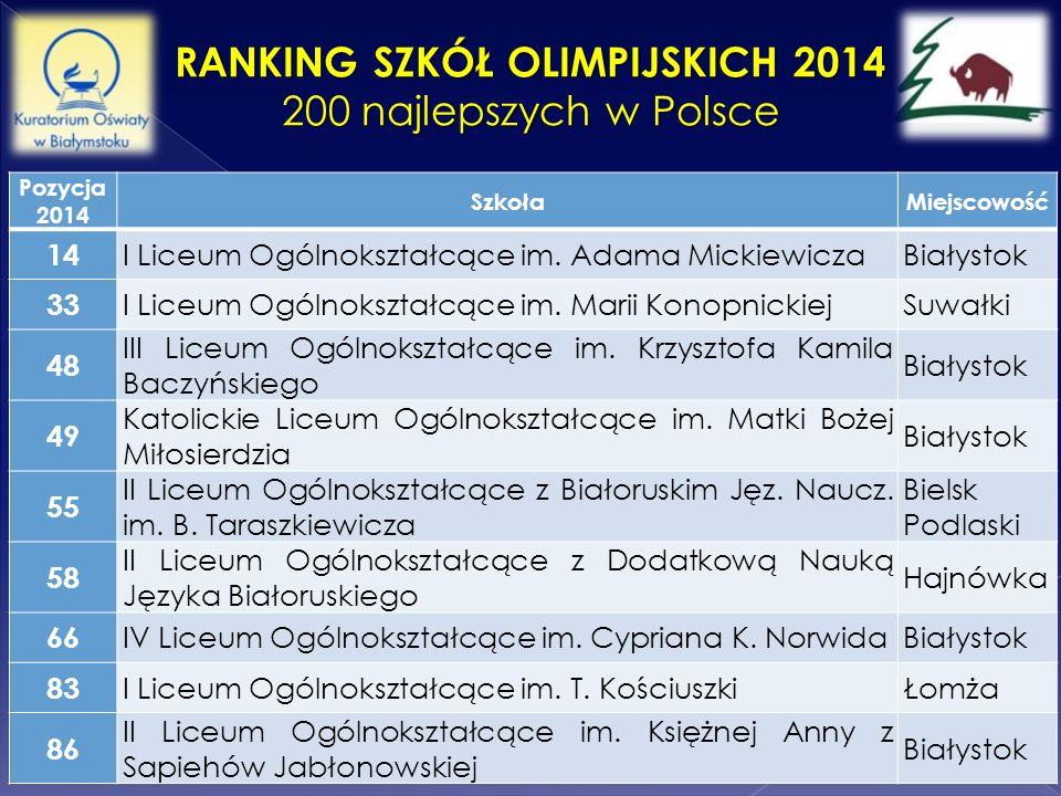 Ranking Szkół Olimpijskich 2014