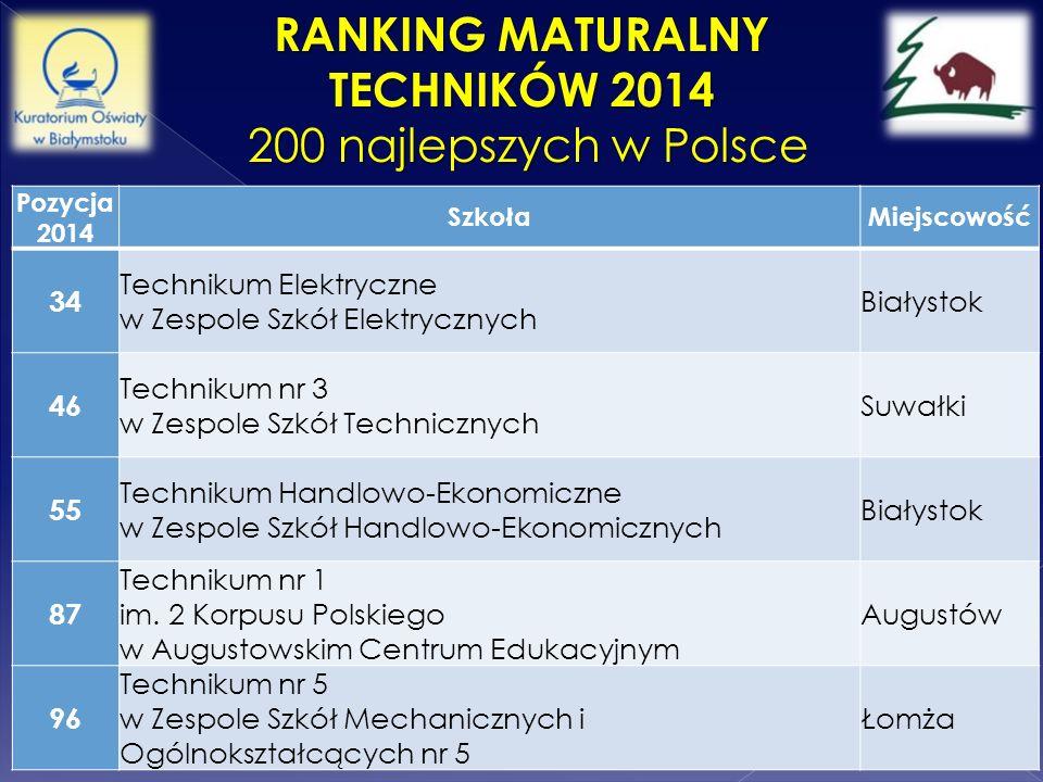 Ranking Maturalny Techników 2014