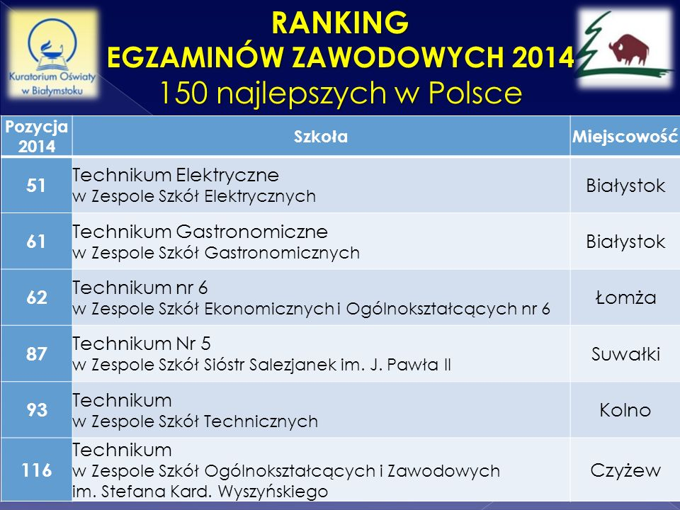 Ranking 150 najlepszych w Polsce Egzaminów Zawodowych 2014 51