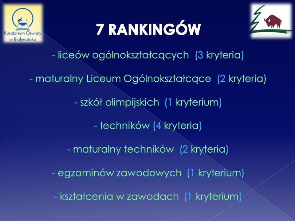 7 RANKINGÓW - liceów ogólnokształcących (3 kryteria) - maturalny Liceum Ogólnokształcące (2 kryteria) - szkół olimpijskich (1 kryterium) - techników (4 kryteria) - maturalny techników (2 kryteria) - egzaminów zawodowych (1 kryterium) - kształcenia w zawodach (1 kryterium)
