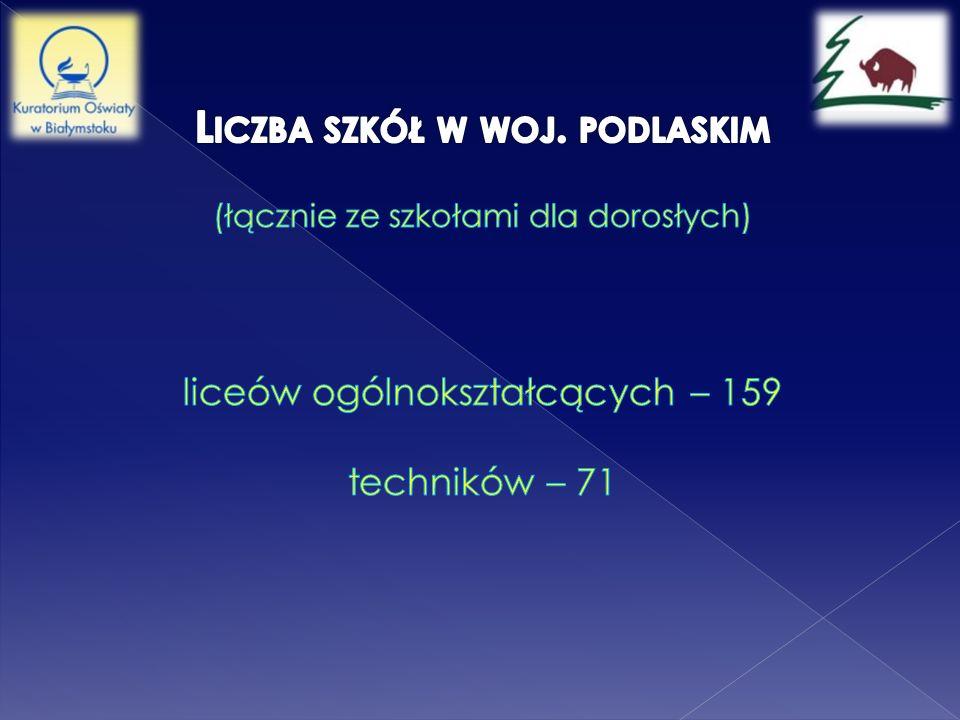 Liczba szkół w woj.