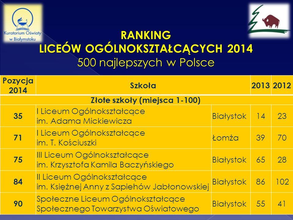 Liceów Ogólnokształcących 2014 Złote szkoły (miejsca 1-100)