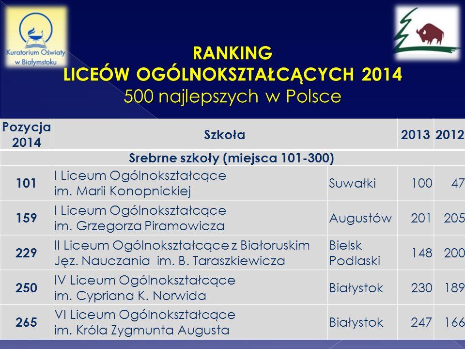 Liceów Ogólnokształcących 2014 Srebrne szkoły (miejsca 101-300)