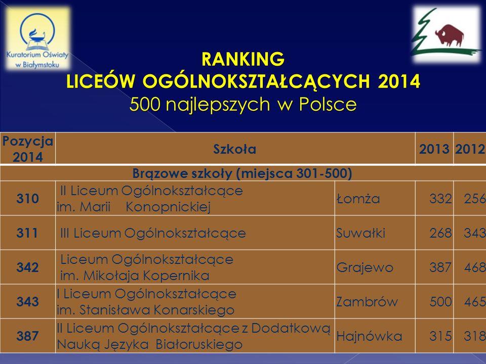 Liceów Ogólnokształcących 2014 Brązowe szkoły (miejsca 301-500)