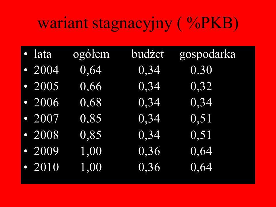 wariant stagnacyjny ( %PKB)