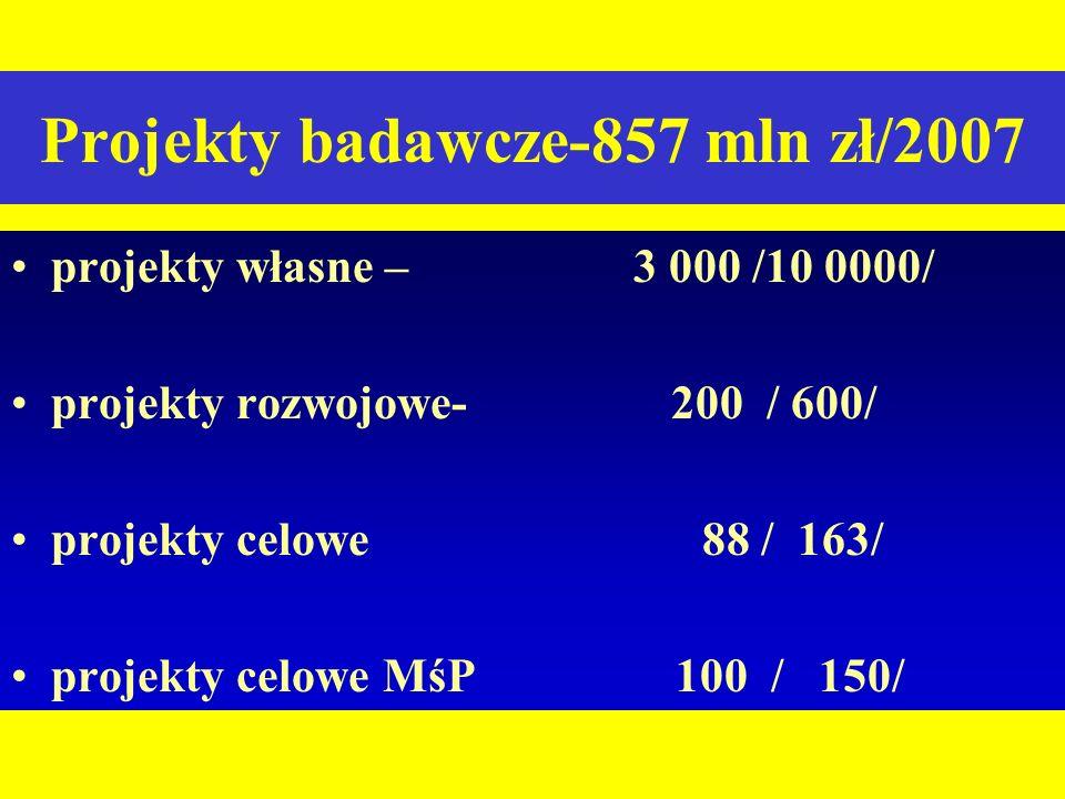 Projekty badawcze-857 mln zł/2007