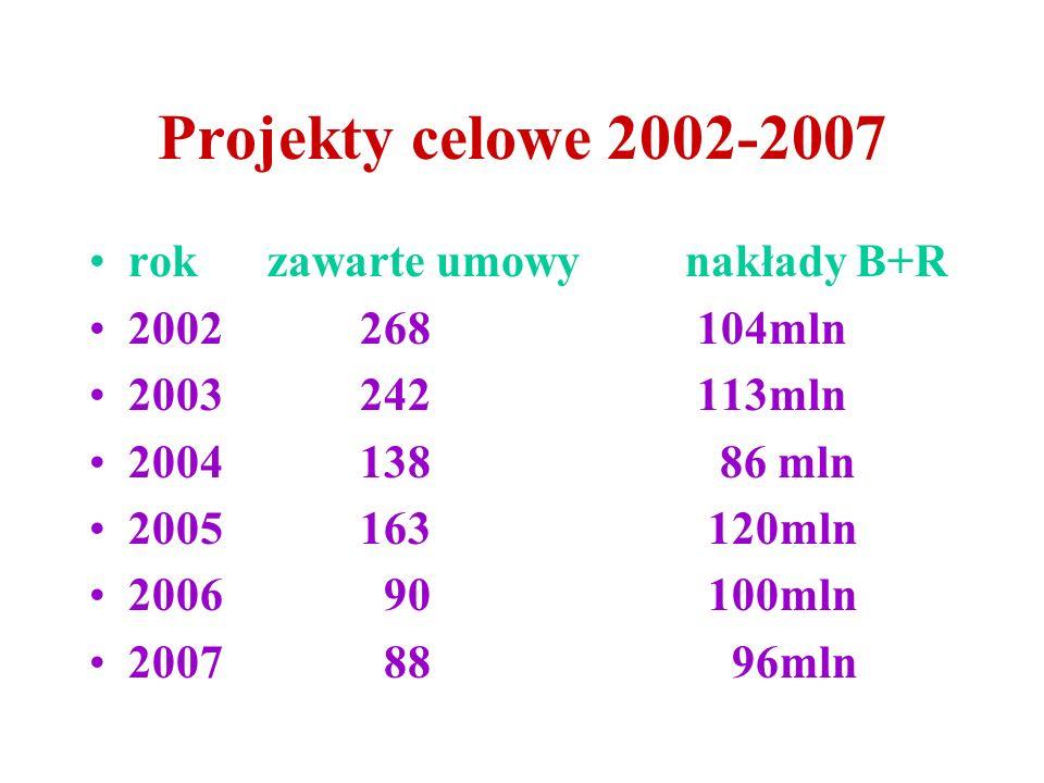 Projekty celowe 2002-2007 rok zawarte umowy nakłady B+R