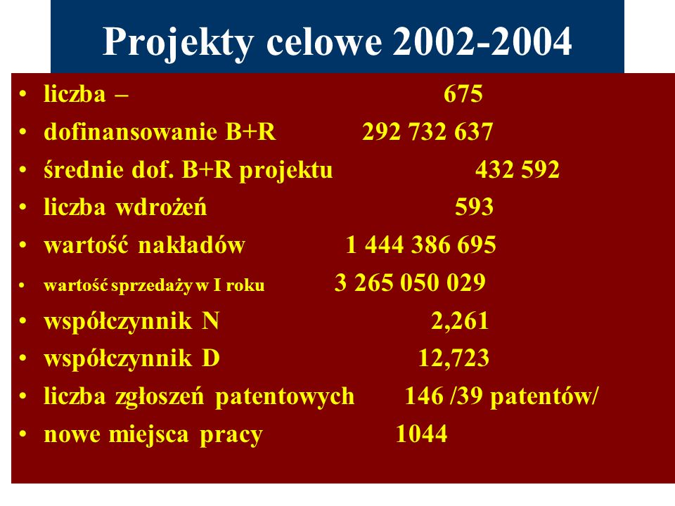 Projekty celowe 2002-2004 liczba – 675 dofinansowanie B+R 292 732 637