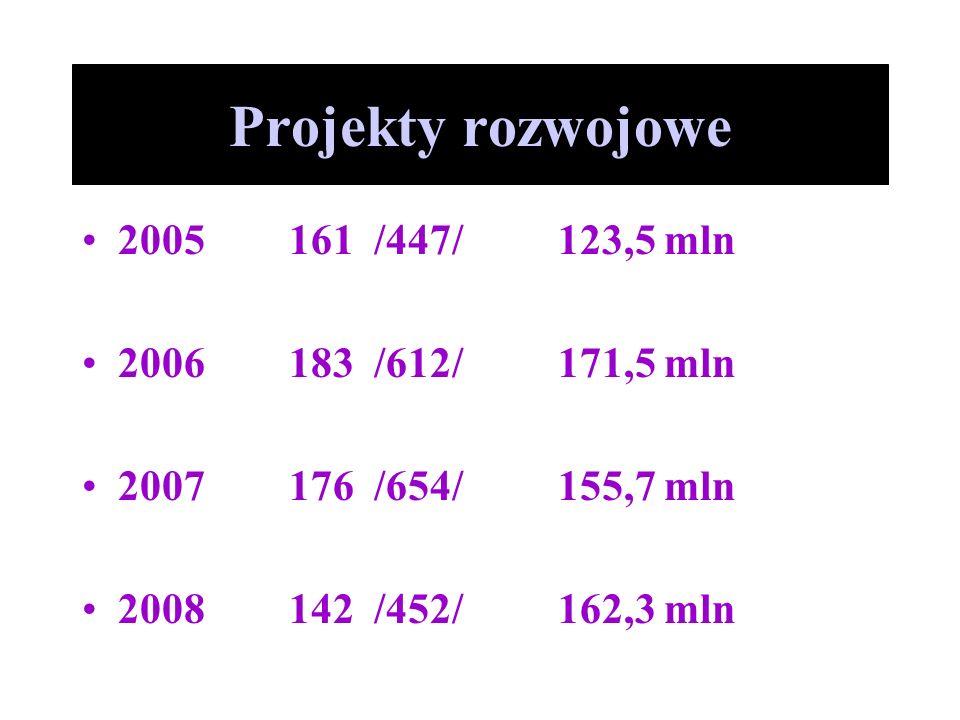 Projekty rozwojowe 2005 161 /447/ 123,5 mln 2006 183 /612/ 171,5 mln