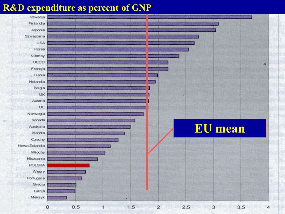 R&D expenditure as percent of GNP